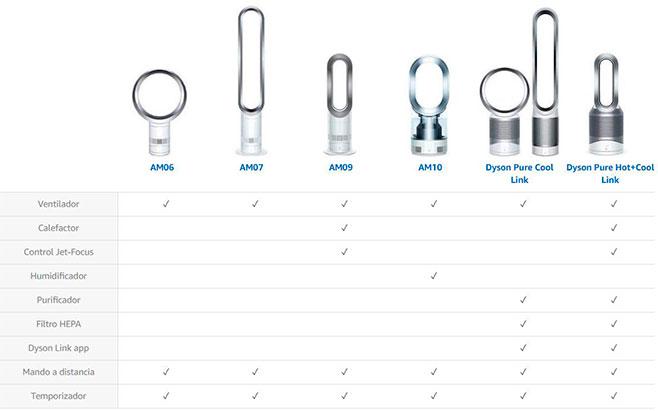 Comparativa-ventiladores-dyson